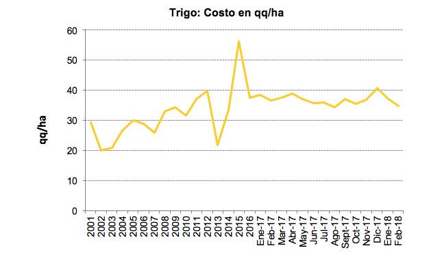 trigo-1-feb