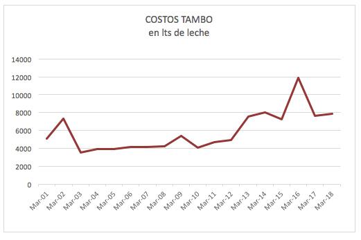 tambo-1-mar